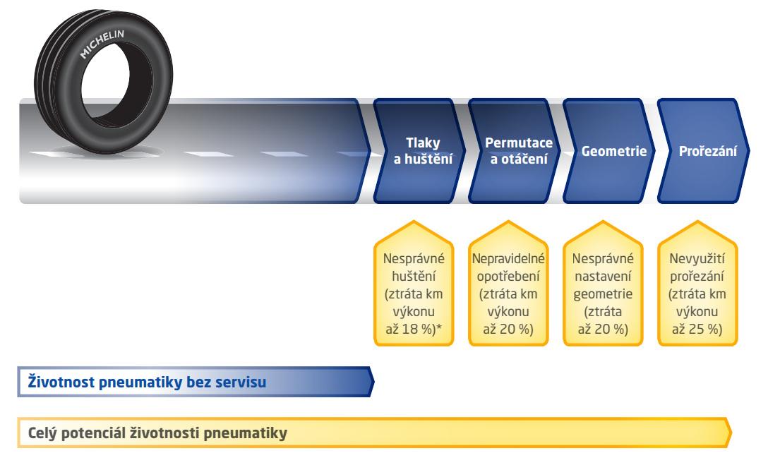maximalni-vyuziti-potencialu-pneumatik